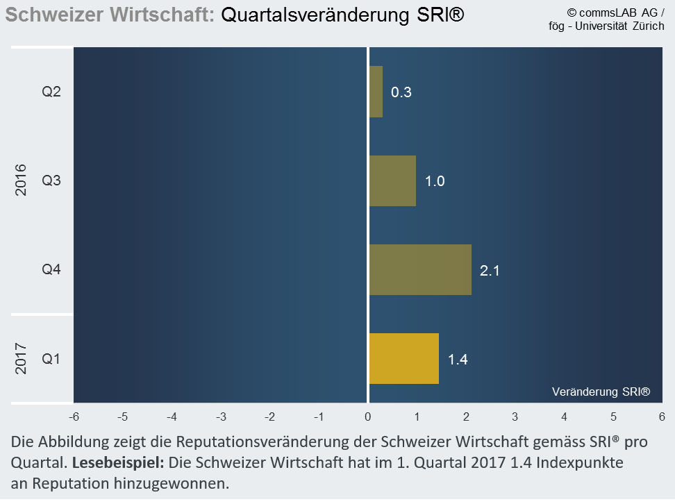 Reputationsmonitor Wirtschaft, 1. Quartal 2017