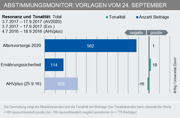 Abstimmungsmonitor, 24. September 2017